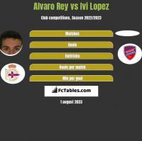 Alvaro Rey vs Ivi Lopez h2h player stats
