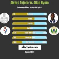 Alvaro Tejero vs Allan Nyom h2h player stats