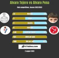 Alvaro Tejero vs Alvaro Pena h2h player stats