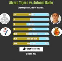 Alvaro Tejero vs Antonio Raillo h2h player stats