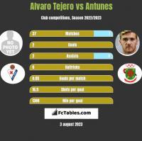 Alvaro Tejero vs Antunes h2h player stats