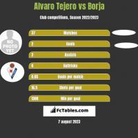 Alvaro Tejero vs Borja h2h player stats