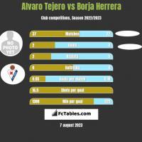 Alvaro Tejero vs Borja Herrera h2h player stats