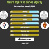 Alvaro Tejero vs Carlos Vigaray h2h player stats