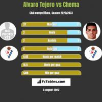 Alvaro Tejero vs Chema h2h player stats