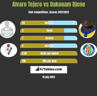 Alvaro Tejero vs Dakonam Djene h2h player stats
