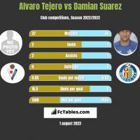 Alvaro Tejero vs Damian Suarez h2h player stats