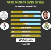 Alvaro Tejero vs Daniel Carvajal h2h player stats