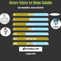 Alvaro Tejero vs Diego Caballo h2h player stats