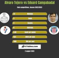 Alvaro Tejero vs Eduard Campabadal h2h player stats
