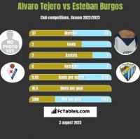 Alvaro Tejero vs Esteban Burgos h2h player stats