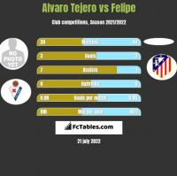 Alvaro Tejero vs Felipe h2h player stats
