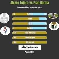 Alvaro Tejero vs Fran Garcia h2h player stats