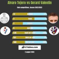Alvaro Tejero vs Gerard Valentin h2h player stats
