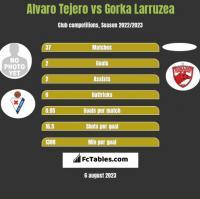 Alvaro Tejero vs Gorka Larruzea h2h player stats
