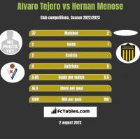 Alvaro Tejero vs Hernan Menose h2h player stats