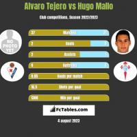 Alvaro Tejero vs Hugo Mallo h2h player stats