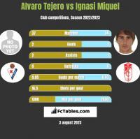 Alvaro Tejero vs Ignasi Miquel h2h player stats