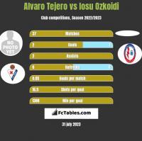 Alvaro Tejero vs Iosu Ozkoidi h2h player stats