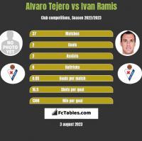 Alvaro Tejero vs Ivan Ramis h2h player stats