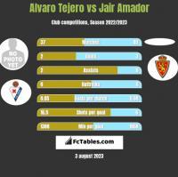 Alvaro Tejero vs Jair Amador h2h player stats