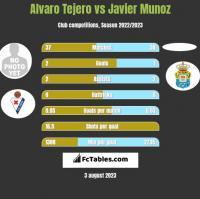 Alvaro Tejero vs Javier Munoz h2h player stats