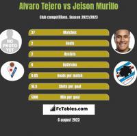 Alvaro Tejero vs Jeison Murillo h2h player stats
