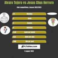 Alvaro Tejero vs Jesus Chus Herrero h2h player stats