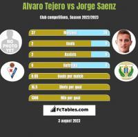 Alvaro Tejero vs Jorge Saenz h2h player stats