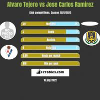 Alvaro Tejero vs Jose Carlos Ramirez h2h player stats
