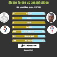 Alvaro Tejero vs Joseph Aidoo h2h player stats
