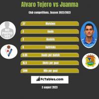 Alvaro Tejero vs Juanma h2h player stats