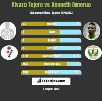 Alvaro Tejero vs Kenneth Omeruo h2h player stats