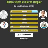 Alvaro Tejero vs Kieran Trippier h2h player stats