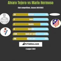 Alvaro Tejero vs Mario Hermoso h2h player stats
