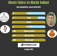 Alvaro Tejero vs Martin Valjent h2h player stats