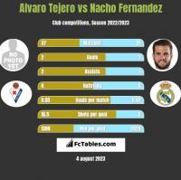 Alvaro Tejero vs Nacho Fernandez h2h player stats