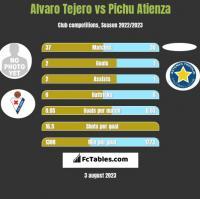 Alvaro Tejero vs Pichu Atienza h2h player stats