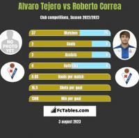 Alvaro Tejero vs Roberto Correa h2h player stats