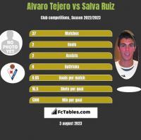 Alvaro Tejero vs Salva Ruiz h2h player stats