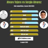 Alvaro Tejero vs Sergio Alvarez h2h player stats