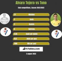 Alvaro Tejero vs Tono h2h player stats