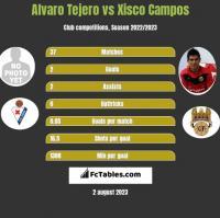 Alvaro Tejero vs Xisco Campos h2h player stats
