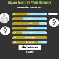 Alvaro Tejero vs Yanis Rahmani h2h player stats