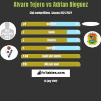 Alvaro Tejero vs Adrian Dieguez h2h player stats