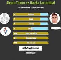 Alvaro Tejero vs Gaizka Larrazabal h2h player stats