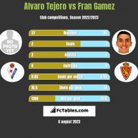 Alvaro Tejero vs Fran Gamez h2h player stats