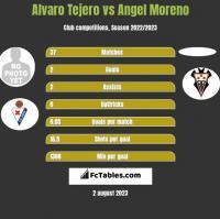 Alvaro Tejero vs Angel Moreno h2h player stats