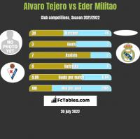 Alvaro Tejero vs Eder Militao h2h player stats