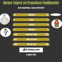 Alvaro Tejero vs Francisco Feuillassier h2h player stats
